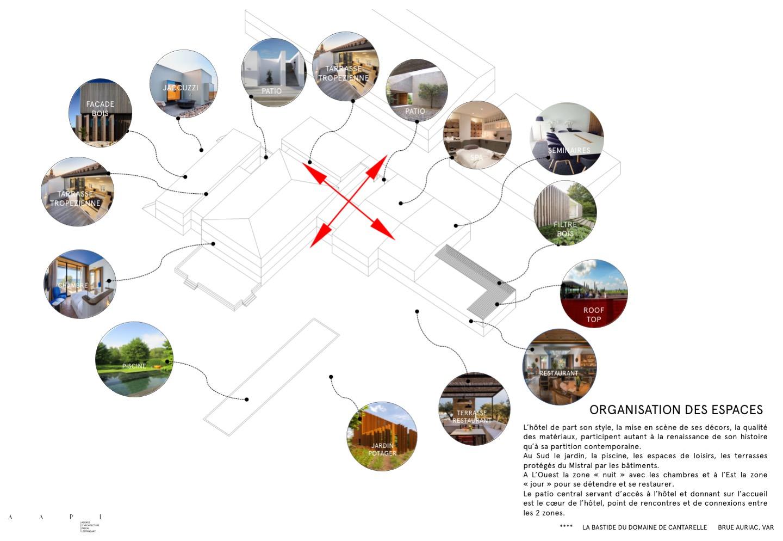 Organisation des espaces de la Bastide du Domaine de Cantarelle